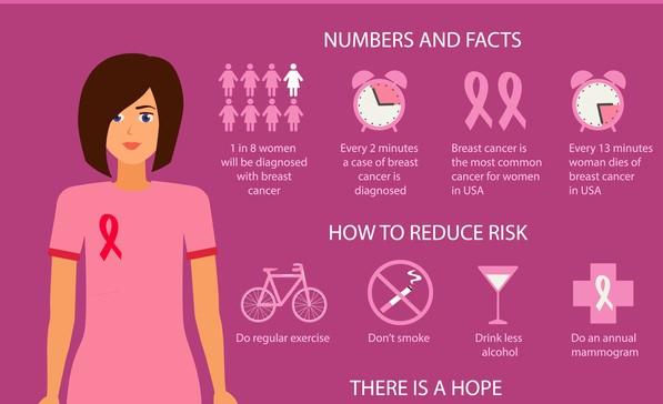 Reducing breast cancer risk factors